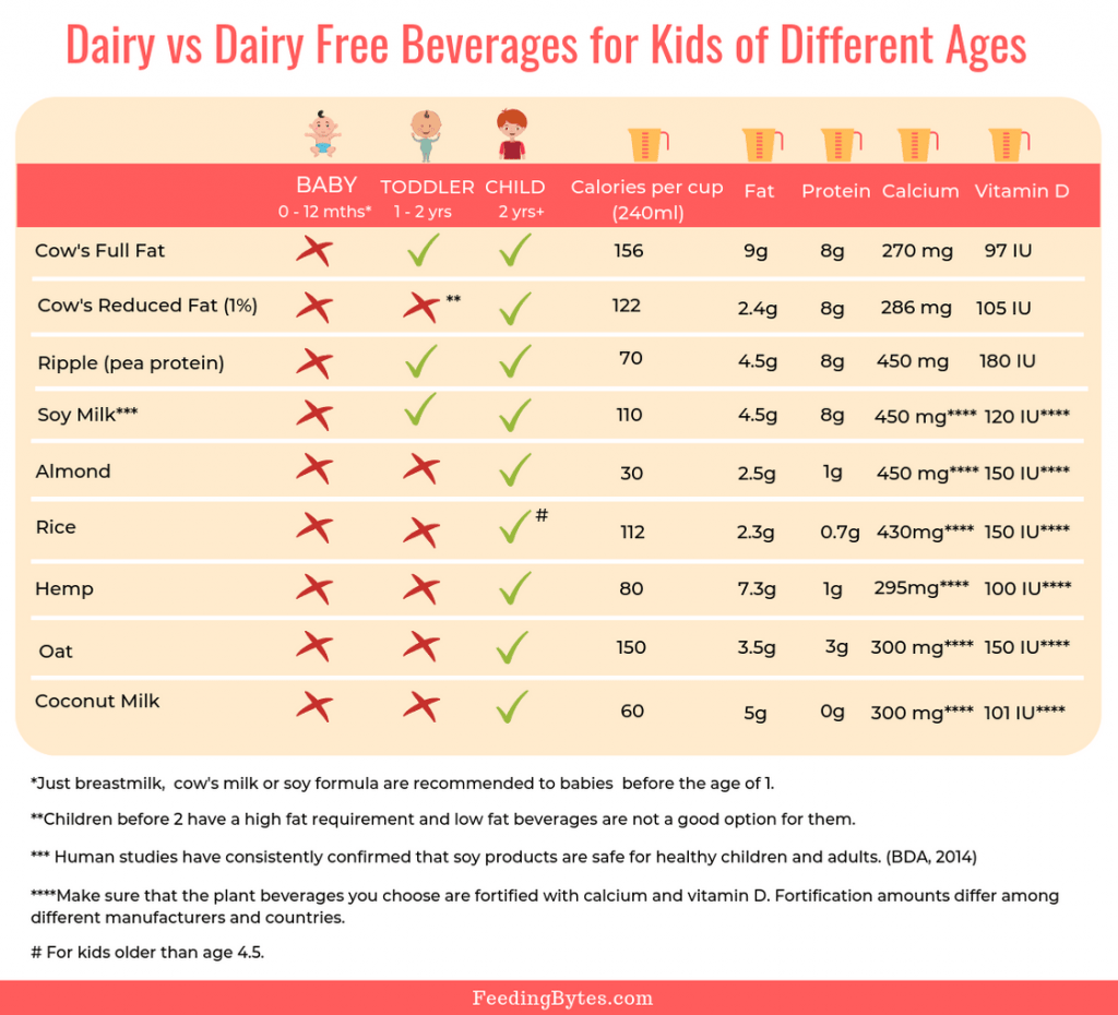 Dairy vs Dairy Free Beverages Chart